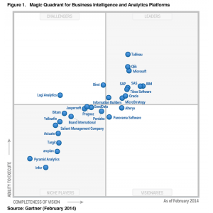 evolio quadra. Gartner MQ 2014