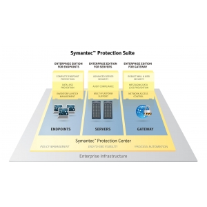 Symantec Protection Suite Enterprise Edition. Symantec Protection Suite Enterprise Edition 4.0 produsul saptamanii!
