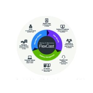 front desk. XenApp si XenDesktop FlexCast